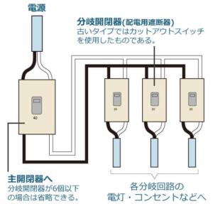 分岐回路(出典:関東電気保安協会)